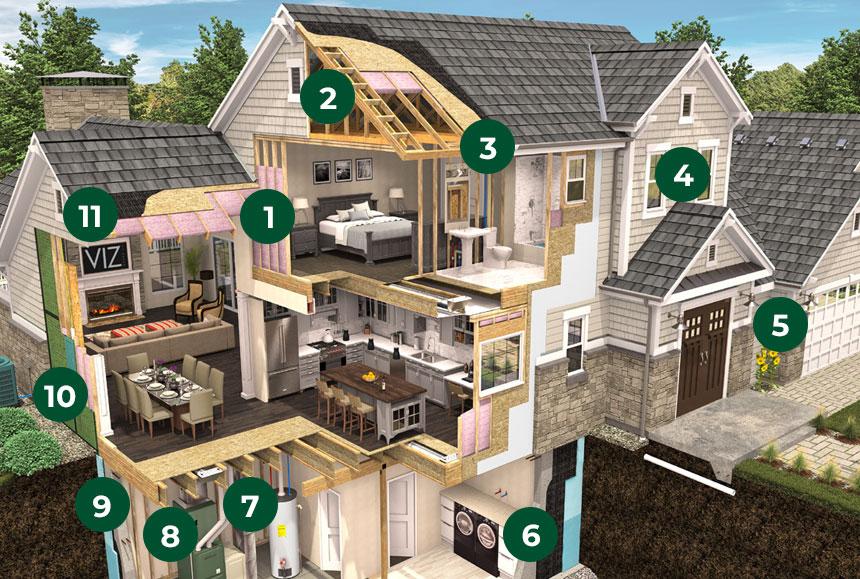 Rockford Homes Energy Efficiency